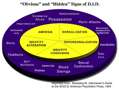 Symptons of DID/MPD