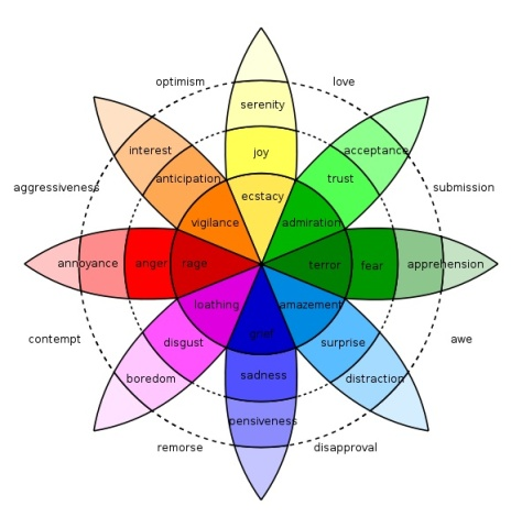 Emotions on the Color Wheel