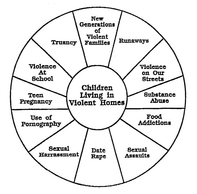 Children Living in a Violent Home